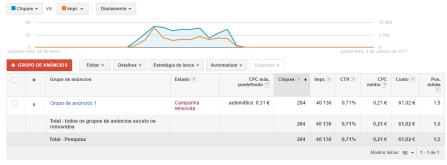Resultados de Campanha Google Adwords de 10 dias