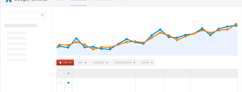Resultados de google adwords
