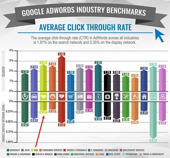 google ads industry benchmarks