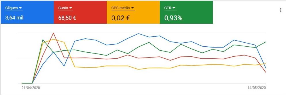 google-ads-resultados