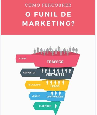 como percorrer funil de marketing?